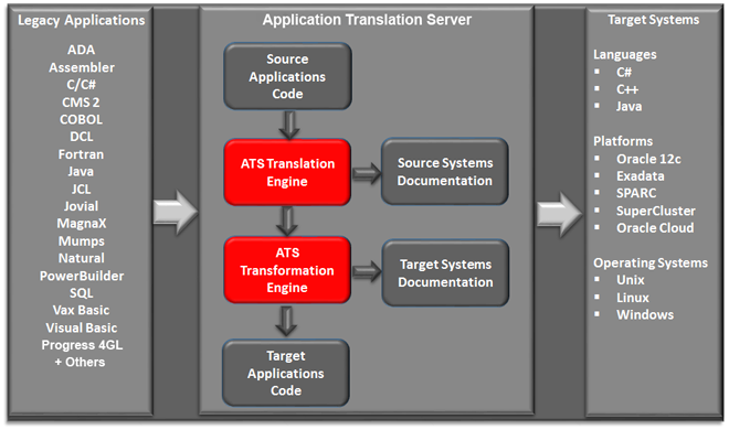 Application Translation Server