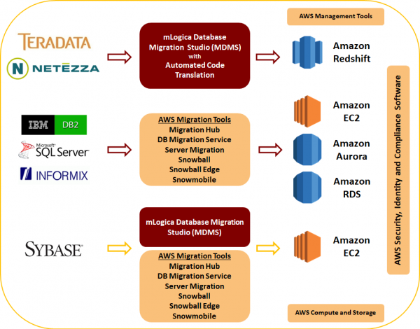 aws-database-migrations