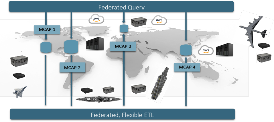 MCAP Federated System